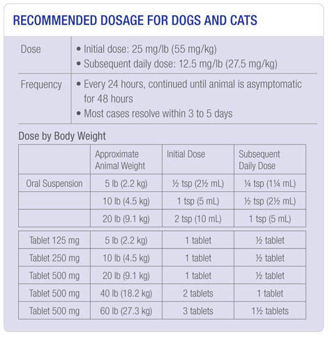 RECOMMENDED DOSAGE FOR DOGS AND CATS