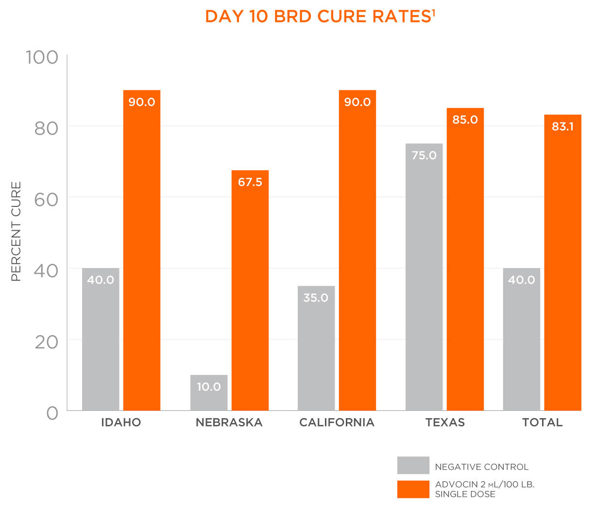 Advocin Day 10 BRD Cure Rate Chart