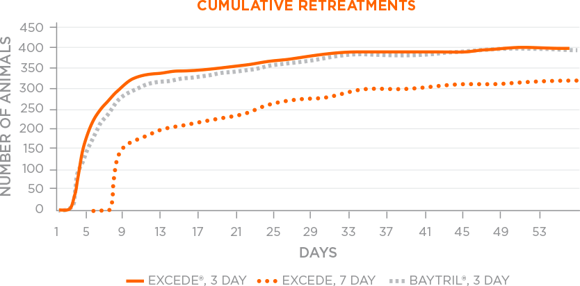 Cumulative retreatments
