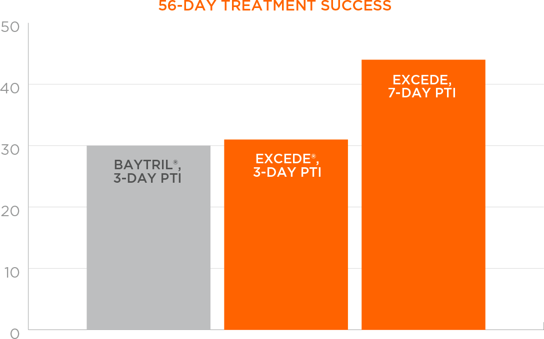 56-day treatment success