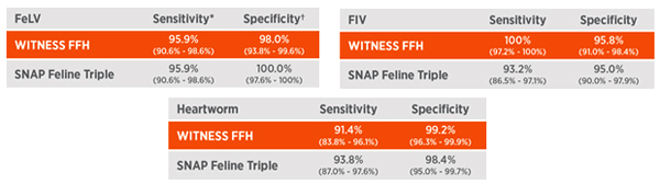 DATA FROM STUDIES COMPARING PERFORMANCES OF WITNESS® VS. IDEXX SNAP® FELINE TRIPLE