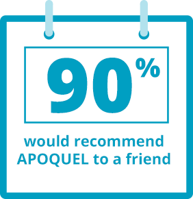 90 percent would recommend APOQUEL to a friend