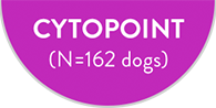 CYTOPOINT (N = 162 dogs)