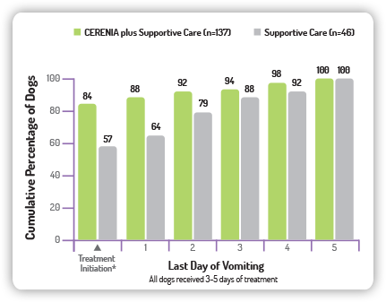 Bar Chart Shows Superior Efficacy Of Cerenia Supportive Care Vs Alone In Treating