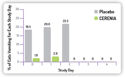 Bar Chart Shows That Cerenia Successfully Treats Feline Vomiting